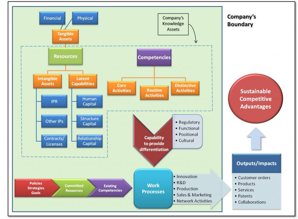 company-knowledge-assets