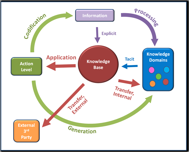 What Are The Processes Of Knowledge Management